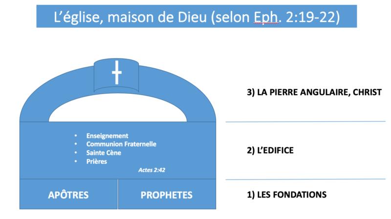 eglise maison Dieu Bible ephesiens 2